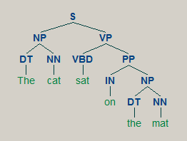 """Sample grammar tree for """"The cat sat on the mat"""""""